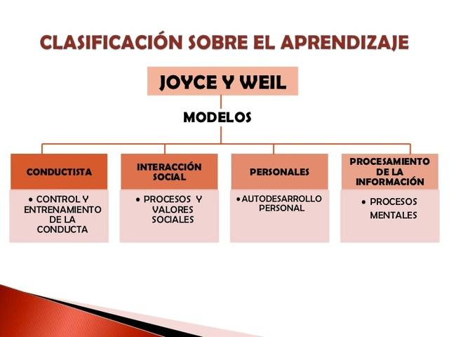 JOYCE Y WEIL