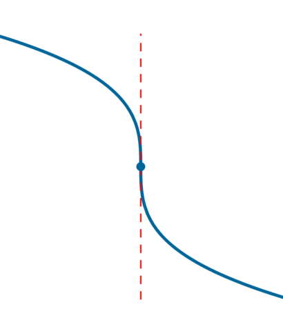 Vertical point of inflection