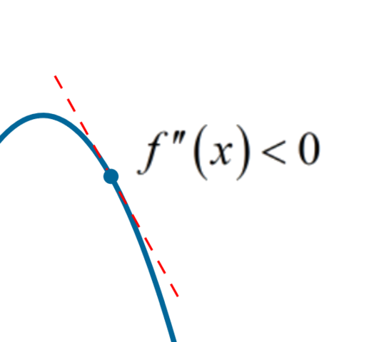 Concave down (concave) function