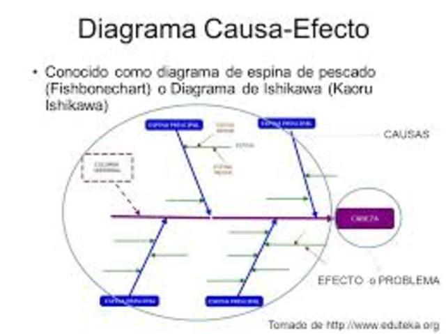 USO DE DIAGRAMAS