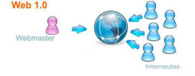 Inicios de la WEB 1.0