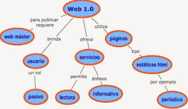 Características web 1.0