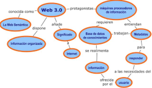 Características web 3.0