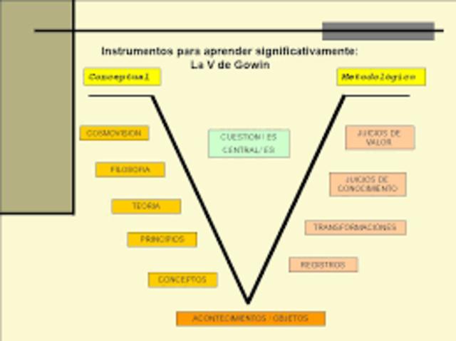 Gowin  y el instrumento de metaaprendizaje: la V heurística.