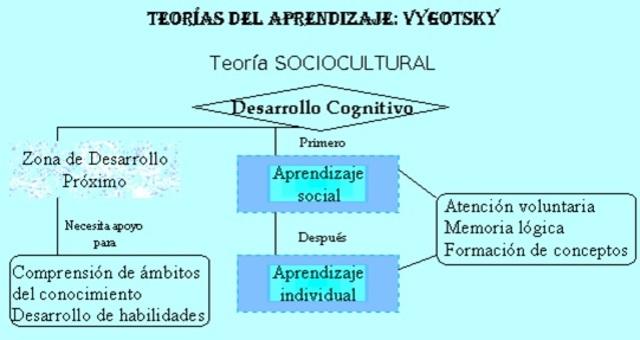 Aprendizaje según Vygotsky