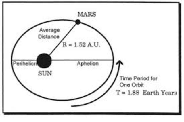 Kepler's Third Law