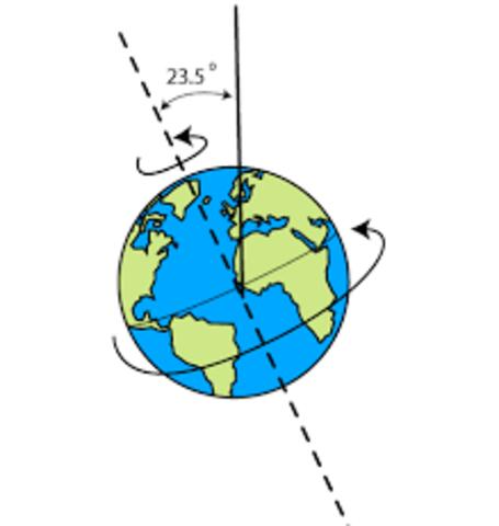 Eratosthenes discovers Earth's tilt
