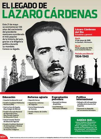 Lázaro Cárdenas del Río  Periodo presidencial:1934-1940