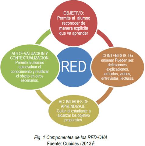 Componentes de los RED - OVA