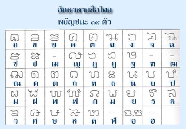 พ.ศ.1826 พ่อขุนรามคำแหง ทรงประดิษฐ์แบบลายสือไทยขึ้นเป็นครั้งแรก