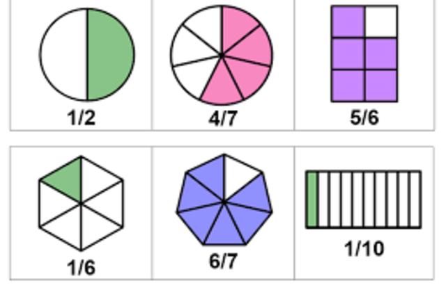 Aparicion de las fracciones