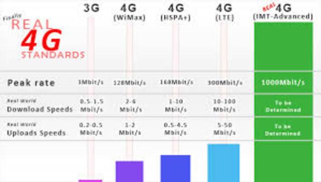 Planeación de la 4G