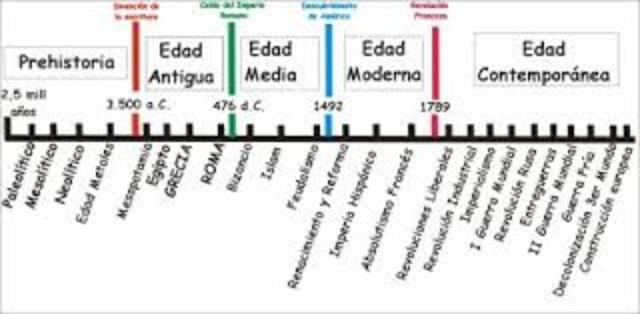 Cronología de Inventos