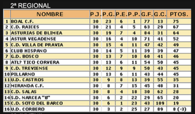 Temporada 2011/12, 2ª Regional