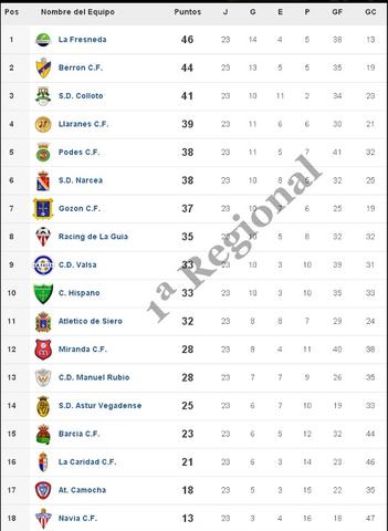 Temporada 14/15, Primera Regional