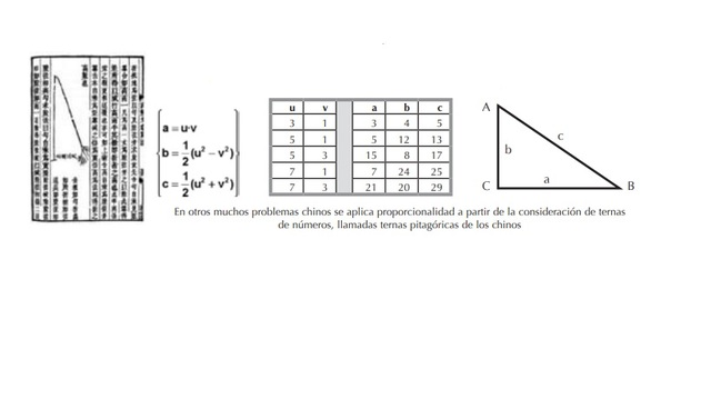 Teorema de Pitagoras en China