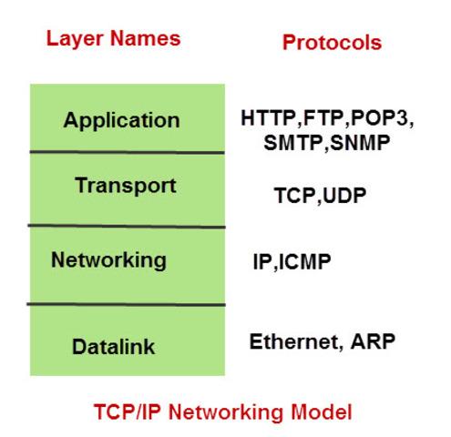 Migración total a TCP/IP