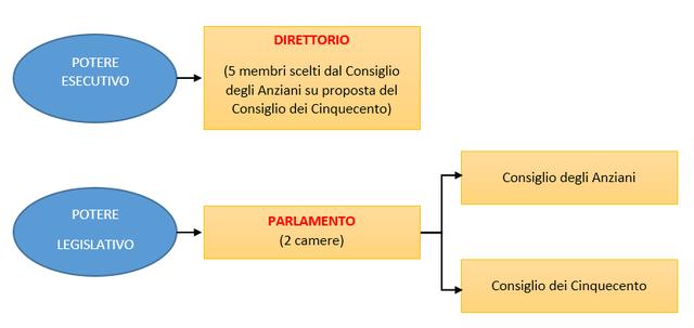 La nuova (terza) Costituzione
