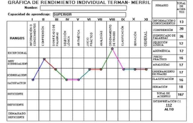 Escala de inteligencia Terman-Merrill