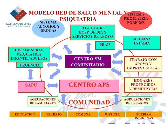 """""""Nuevo Modelo de Atención en Salud Mental"""""""