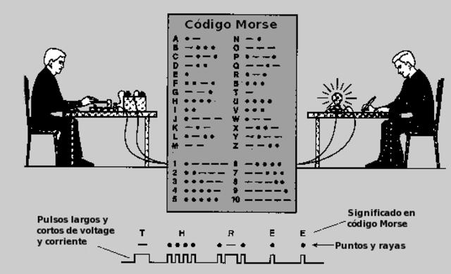 1830 código Morse