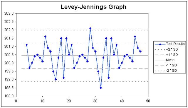 Gráfica de Levey-Jennings