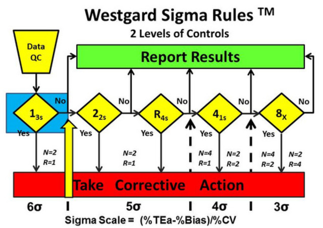Westgard y valores de refrencia
