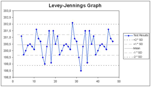 Levey y Jennigns