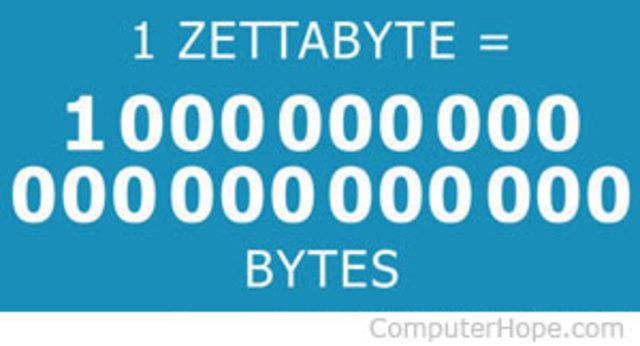 Zetabyte (ZByte)