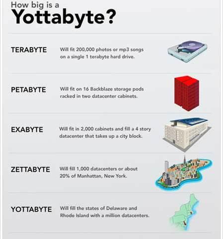YottaByte (YByte)