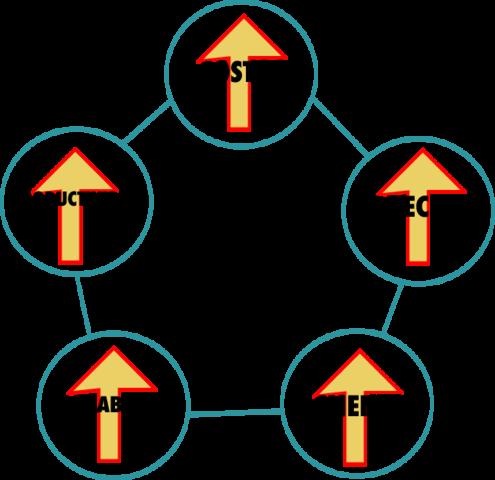 Herramientas estadísticas y círculos de calidad de Ishikawa