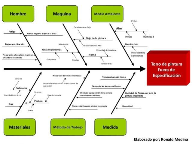 Kaoru Ishikawa - Diagrama de Causa-Efecto