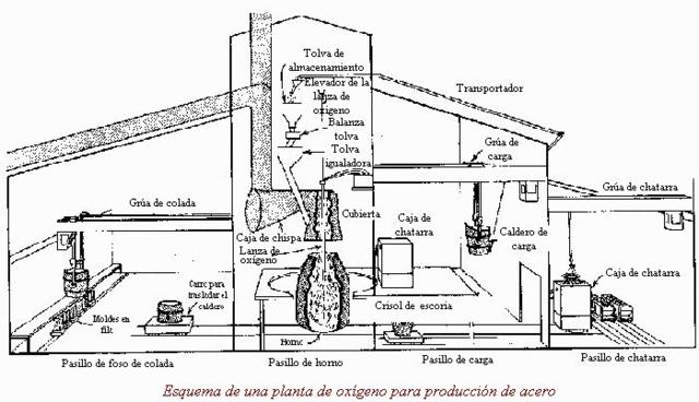 Proceso Bessemer para la producción masiva de acero.