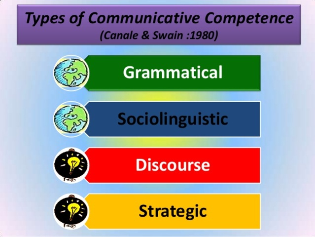 Canale & Swain - Model of L2 Communicative Competence