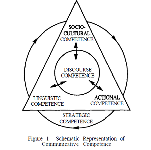 Celce-Murcie - Refined Communicative Competence Model