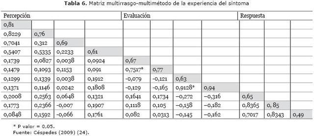 Matriz multirrasgo - multimétodo