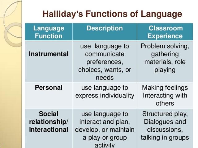 Halliday - Functional Language
