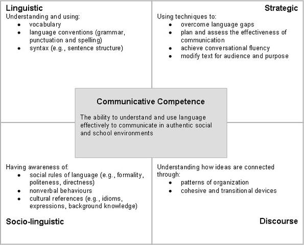 Savignon - Communicative Competence