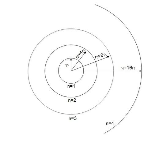Niels Bohr postulate 3