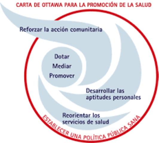 CONCLUSIONES DE LA CARTA DE OTTAWA