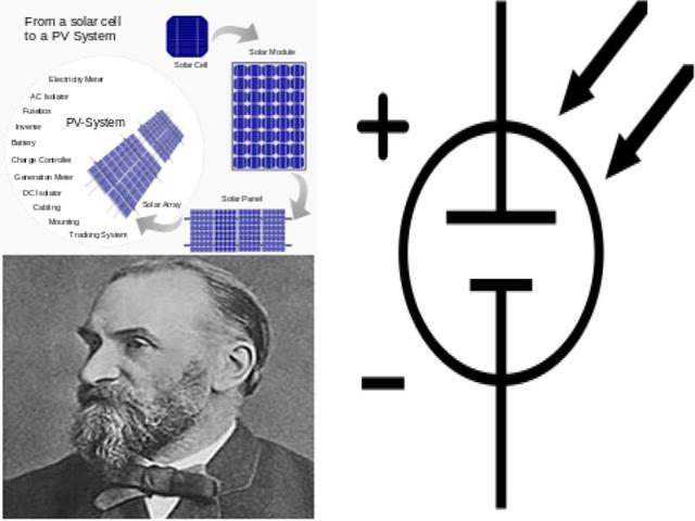 Solar Energy Discovered as Possibility: Photovoltaic Energy