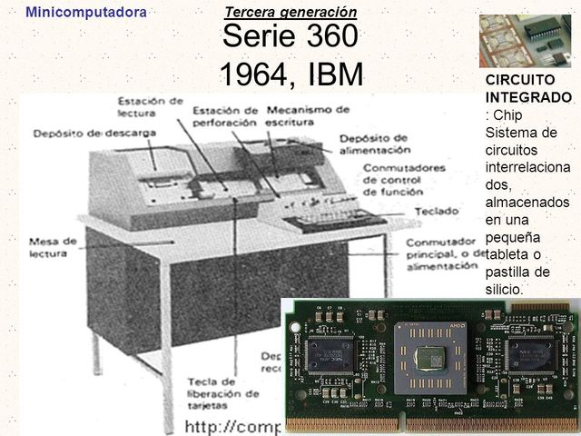 Las Minicomputadoras IBM 360 y DEC PDP-1.