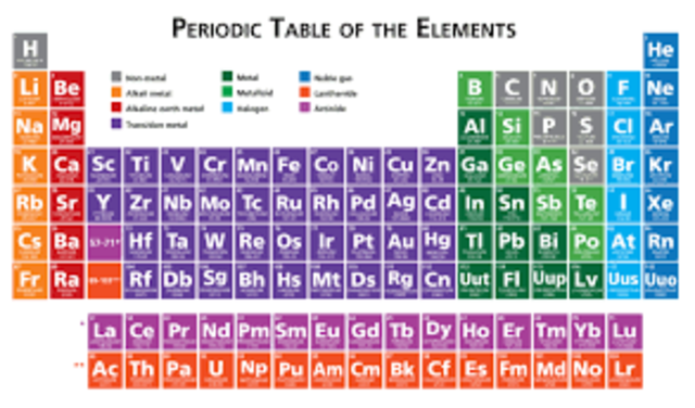 TOO MANY ATOMS: WE NEED A CHART