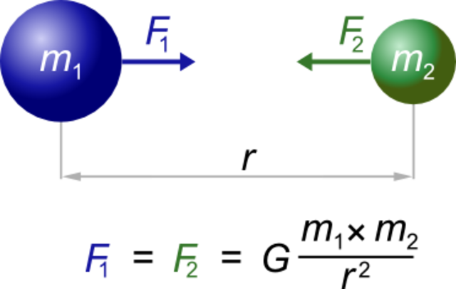 Edad Moderno- Barroco- Ley Gravitacional Universal
