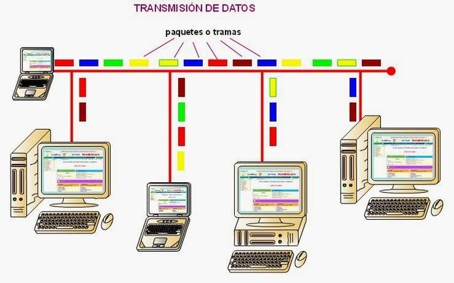 La transmisión de datos
