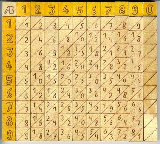 Tabla Logaritmica