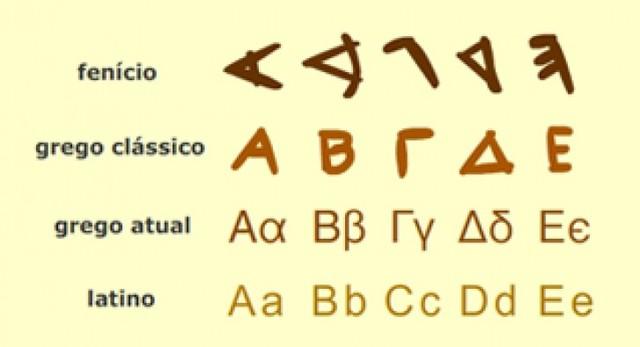 Invenção do alfabeto