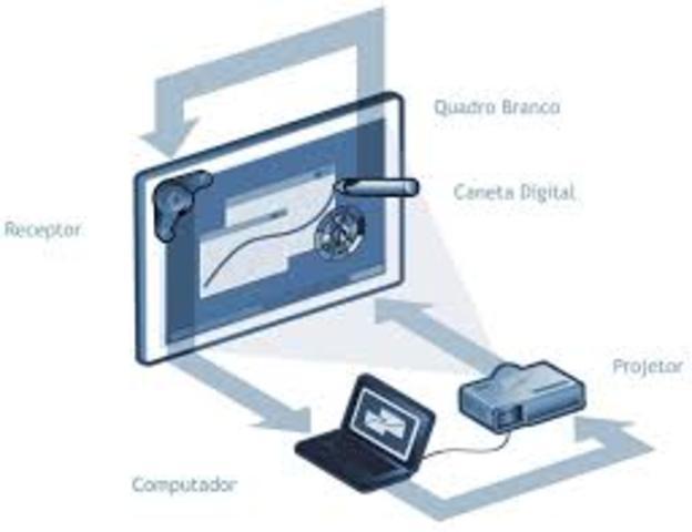 Criação da lousa digital
