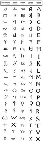 Primer Alfabeto