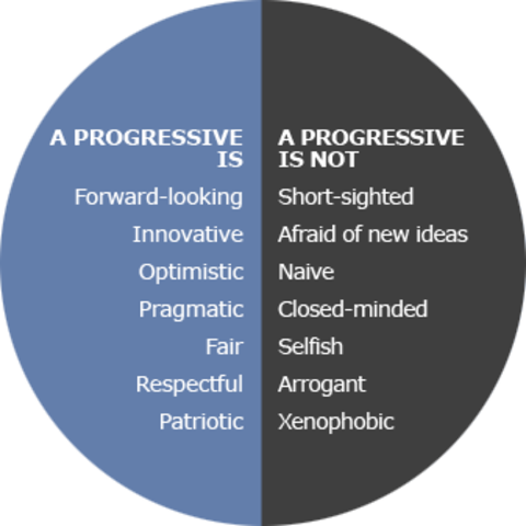 Creation of the Progressive Party